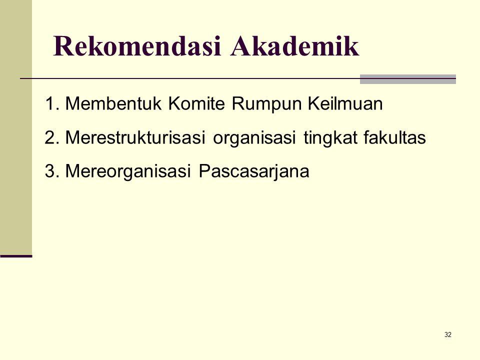 32 Rekomendasi Akademik 1.Membentuk Komite Rumpun Keilmuan 2.