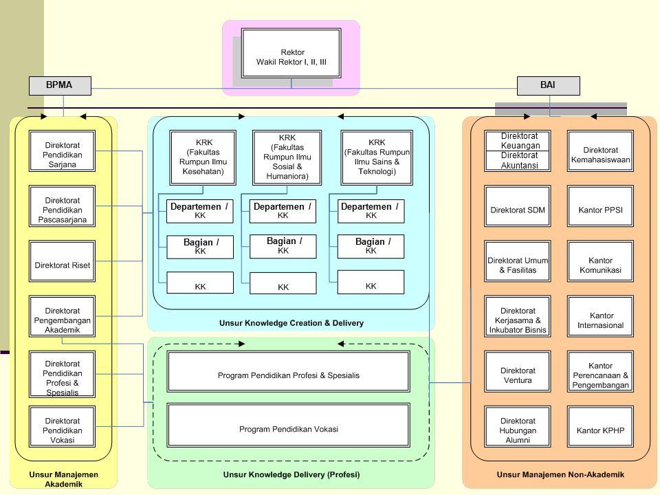 33 Direktorat Keuangan Direktorat Akuntansi Departemen / Bagian / BPMABAI