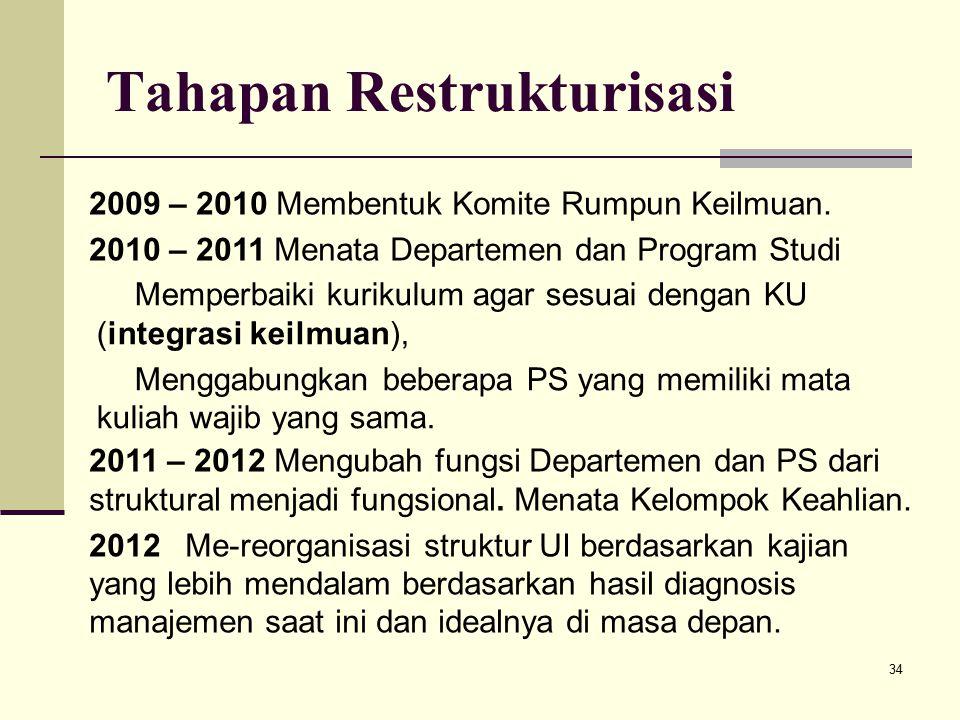 34 Tahapan Restrukturisasi 2011 – 2012 Mengubah fungsi Departemen dan PS dari struktural menjadi fungsional.