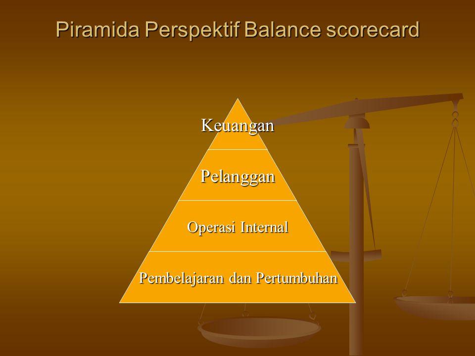 Piramida Perspektif Balance scorecard KeuanganPelanggan Operasi Internal Pembelajaran dan Pertumbuhan