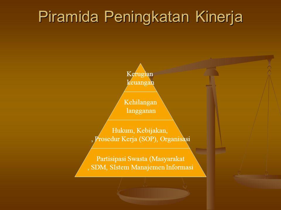 Piramida Peningkatan Kinerja Kerugian keuangan Kehilangan langganan Hukum, Kebijakan,, Prosedur Kerja (SOP), Organisasi Partisipasi Swasta (Masyarakat, SDM, SIstem Manajemen Informasi