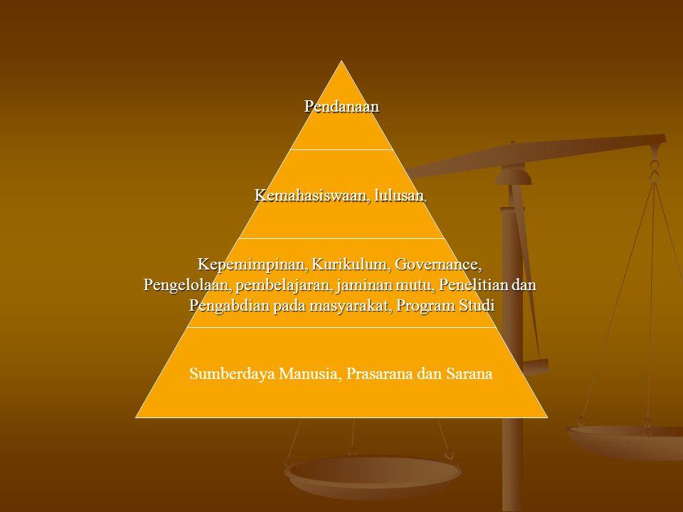 Pendanaan Kemahasiswaan, lulusan, Kepemimpinan, Kurikulum, Governance, Pengelolaan, pembelajaran, jaminan mutu, Penelitian dan Pengabdian pada masyarakat, Program Studi Sumberdaya Manusia, Prasarana dan Sarana
