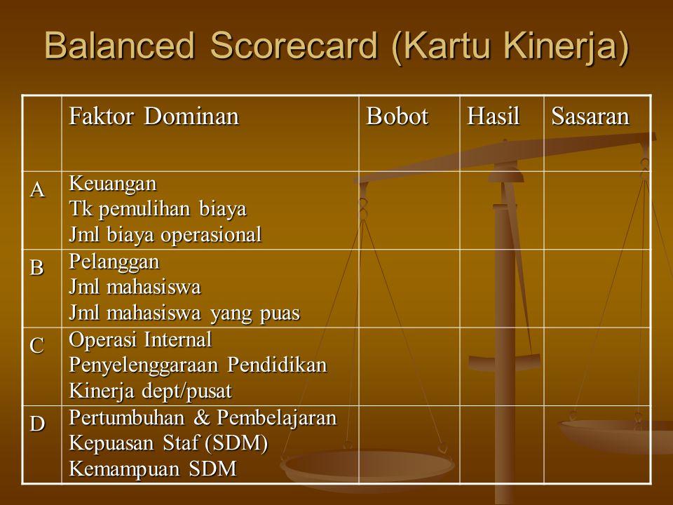 Balanced Scorecard (Kartu Kinerja) Faktor Dominan BobotHasilSasaran AKeuangan Tk pemulihan biaya Jml biaya operasional BPelanggan Jml mahasiswa Jml ma
