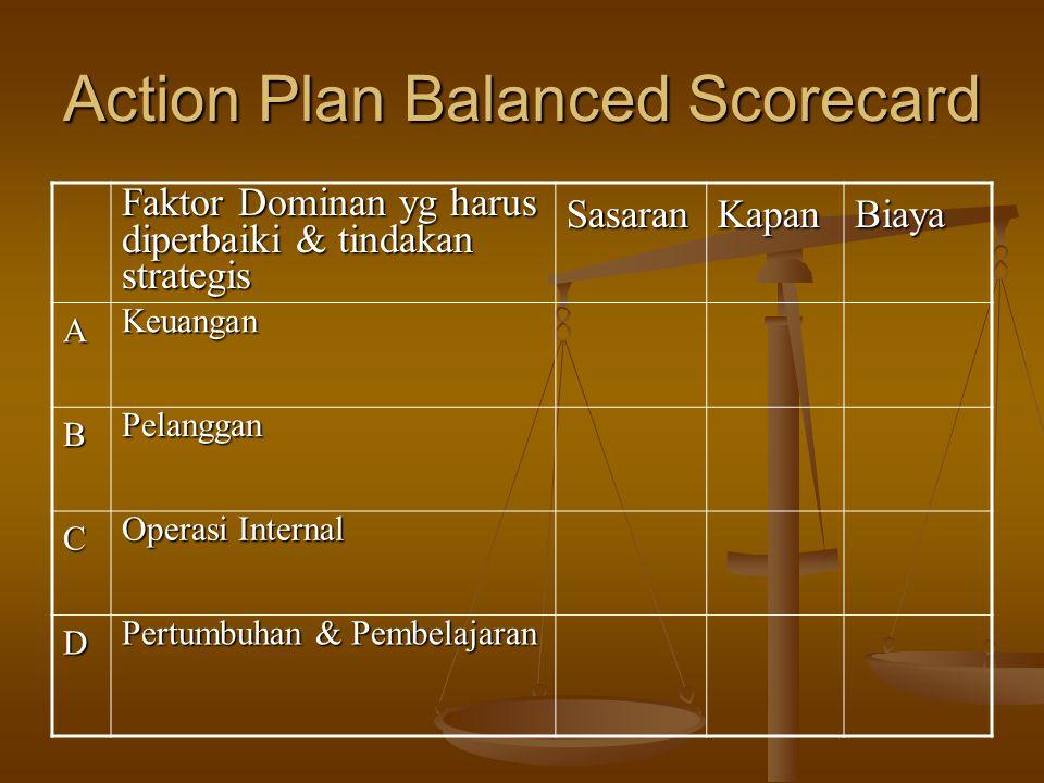 Action Plan Balanced Scorecard Faktor Dominan yg harus diperbaiki & tindakan strategis SasaranKapanBiaya AKeuangan BPelanggan C Operasi Internal D Pertumbuhan & Pembelajaran