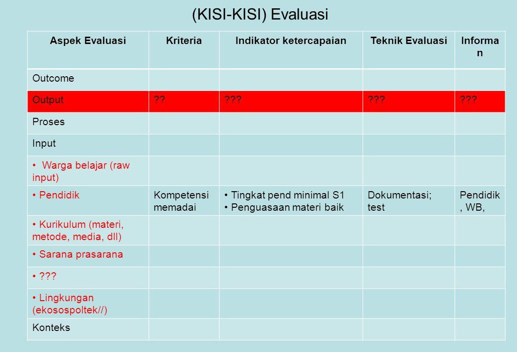 (KISI-KISI) Evaluasi Aspek EvaluasiKriteriaIndikator ketercapaianTeknik EvaluasiInforma n Outcome Output????.