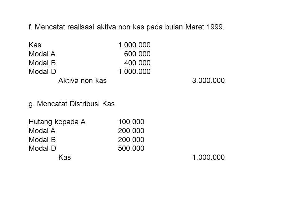 f. Mencatat realisasi aktiva non kas pada bulan Maret 1999. Kas1.000.000 Modal A 600.000 Modal B 400.000 Modal D1.000.000 Aktiva non kas 3.000.000 g.