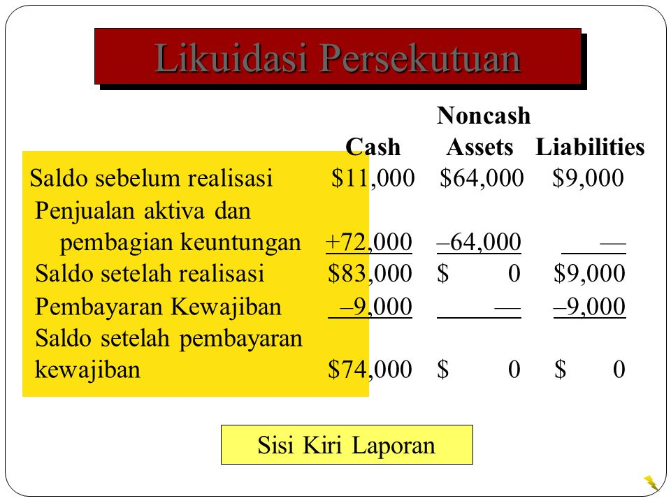Likuidasi Persekutuan Sisi Kiri Laporan Noncash Cash Assets Liabilities Saldo sebelum realisasi $11,000$64,000$9,000 Penjualan aktiva dan pembagian keuntungan +72,000–64,000 — Saldo setelah realisasi $83,000$ 0$9,000 Pembayaran Kewajiban –9,000 —–9,000 Saldo setelah pembayaran kewajiban $74,000$ 0$ 0
