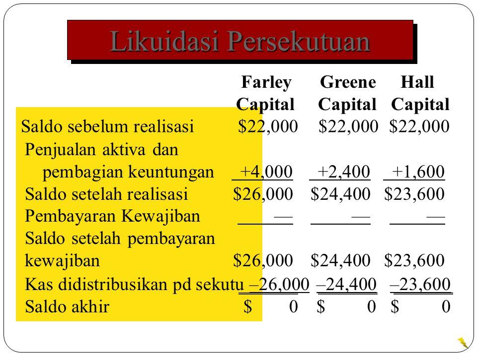 Likuidasi Persekutuan Saldo sebelum realisasi $22,000$22,000$22,000 Farley Greene Hall Capital Capital Capital Penjualan aktiva dan pembagian keuntungan +4,000 +2,400 +1,600 Saldo setelah realisasi $26,000$24,400$23,600 Pembayaran Kewajiban — — — Saldo setelah pembayaran kewajiban $26,000$24,400$23,600 Kas didistribusikan pd sekutu –26,000–24,400–23,600 Saldo akhir $ 0$ 0$ 0