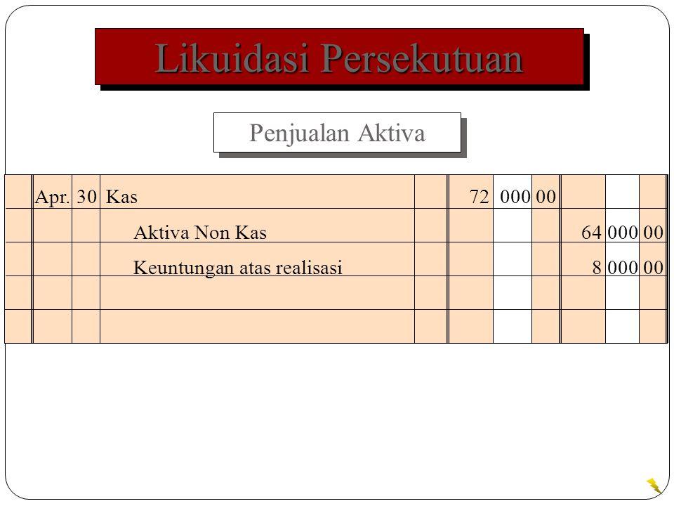 Likuidasi Persekutuan Penjualan Aktiva Apr.30Kas72 000 00 Aktiva Non Kas64 000 00 Keuntungan atas realisasi8 000 00