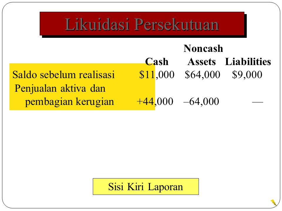 Likuidasi Persekutuan Saldo sebelum realisasi $11,000$64,000$9,000 Sisi Kiri Laporan Noncash Cash Assets Liabilities Penjualan aktiva dan pembagian kerugian+44,000–64,000—