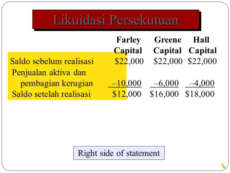Likuidasi Persekutuan Saldo sebelum realisasi $22,000$22,000$22,000 Right side of statement Farley Greene Hall Capital Capital Capital Penjualan aktiva dan pembagian kerugian –10,000 –6,000 –4,000 Saldo setelah realisasi $12,000$16,000$18,000