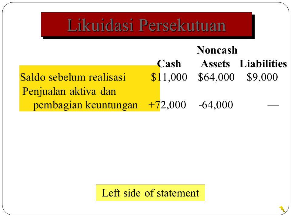 Likuidasi Persekutuan Saldo sebelum realisasi$11,000$64,000$9,000 Left side of statement Noncash Cash Assets Liabilities Penjualan aktiva dan pembagian keuntungan+72,000-64,000—