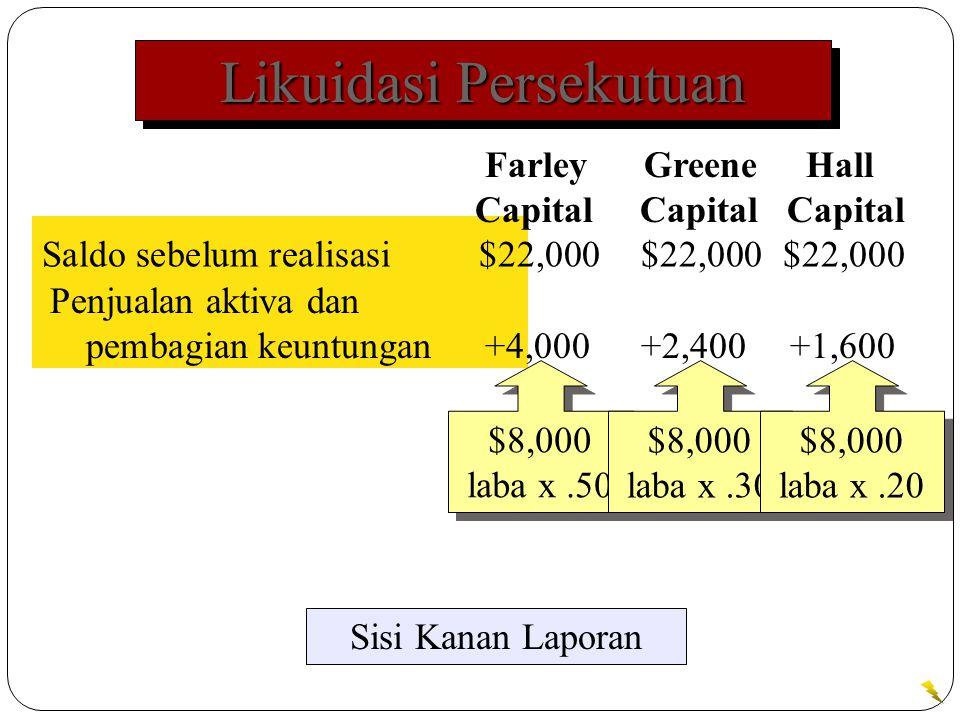 Likuidasi Persekutuan Saldo sebelum realisasi$22,000$22,000$22,000 Sisi Kanan Laporan Farley Greene Hall Capital Capital Capital Penjualan aktiva dan pembagian keuntungan+4,000+2,400+1,600 $8,000 laba x.50 $8,000 laba x.30 $8,000 laba x.20