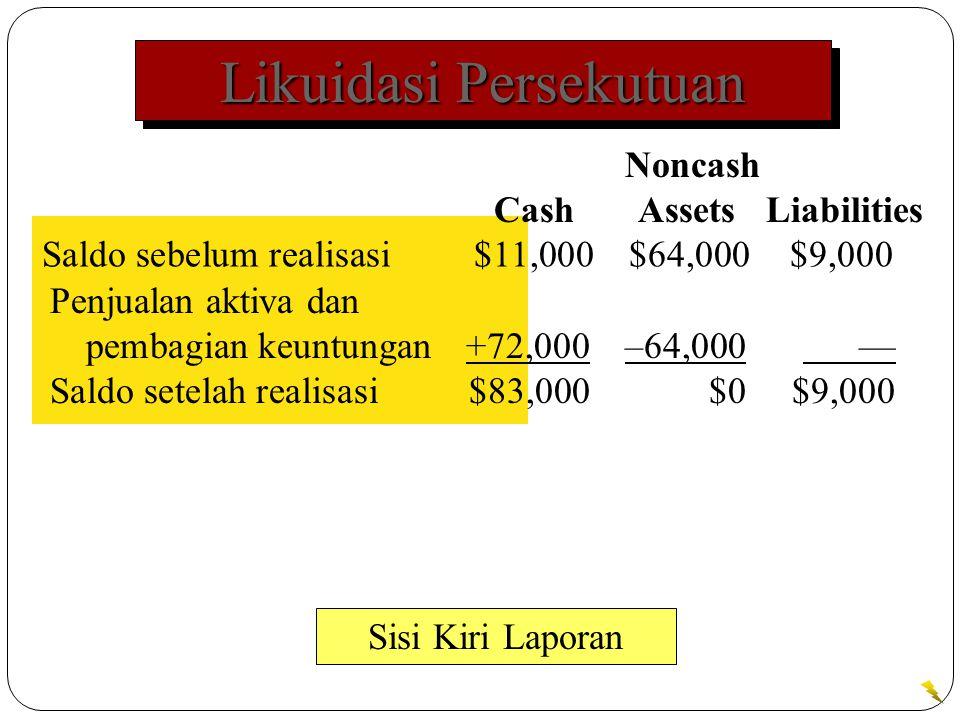 Likuidasi Persekutuan Saldo sebelum realisasi$11,000$64,000$9,000 Sisi Kiri Laporan Noncash Cash Assets Liabilities Penjualan aktiva dan pembagian keuntungan+72,000–64,000 — Saldo setelah realisasi$83,000$0$9,000