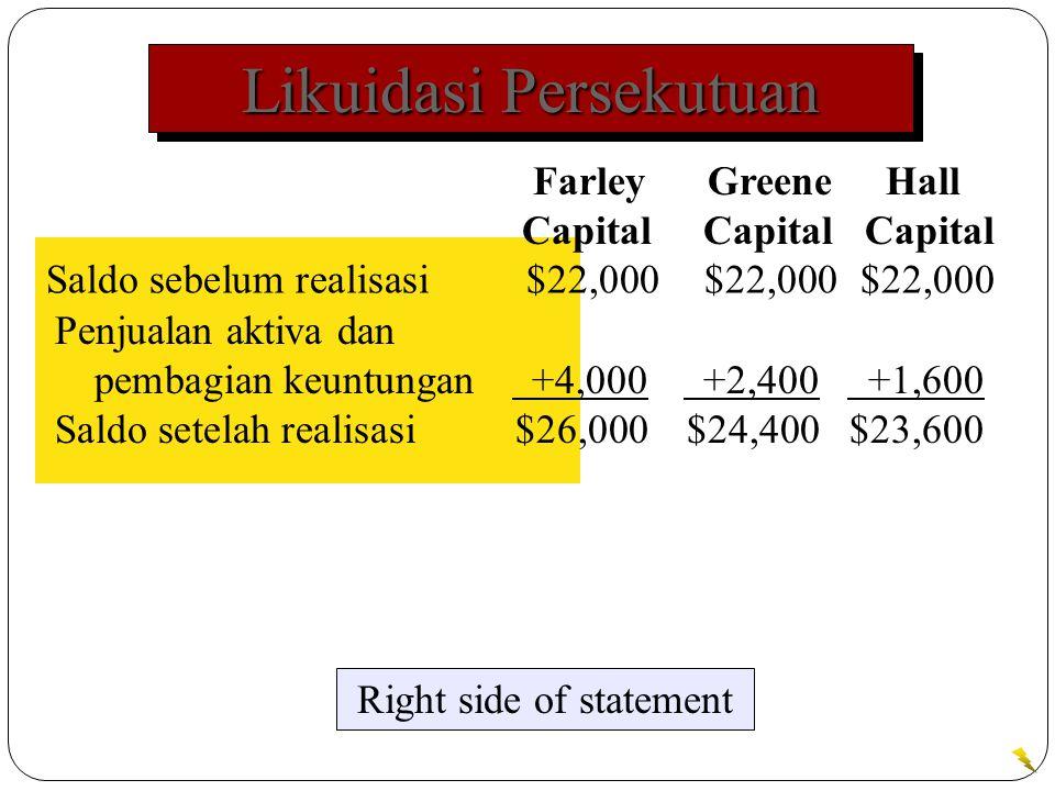 Likuidasi Persekutuan Saldo sebelum realisasi $22,000$22,000$22,000 Right side of statement Farley Greene Hall Capital Capital Capital Penjualan aktiva dan pembagian keuntungan +4,000 +2,400 +1,600 Saldo setelah realisasi $26,000$24,400$23,600
