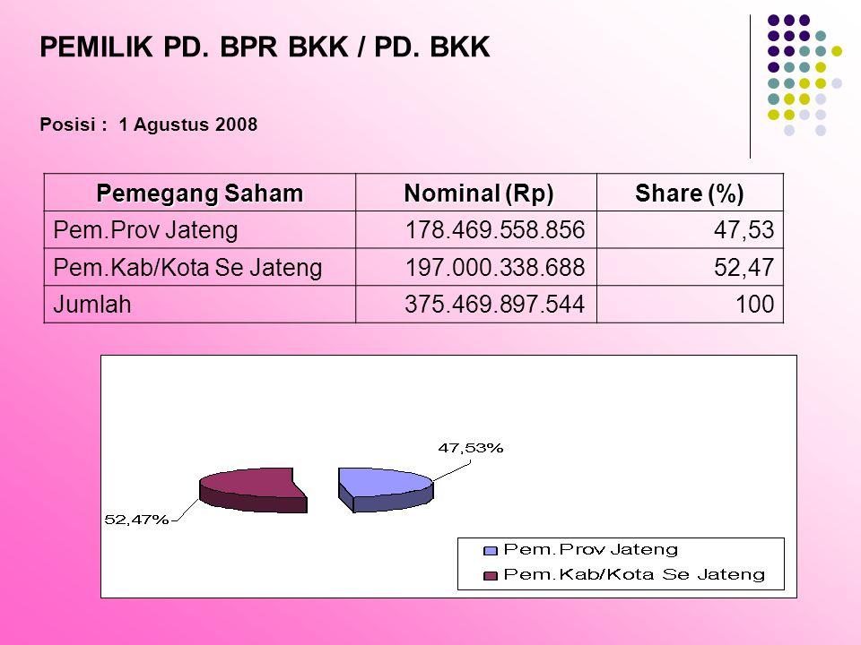 Pemegang Saham Nominal (Rp) Nominal (Rp) Share (%) Pem.Prov Jateng 178.469.558.85647,53 Pem.Kab/Kota Se Jateng 197.000.338.68852,47 Jumlah 375.469.897