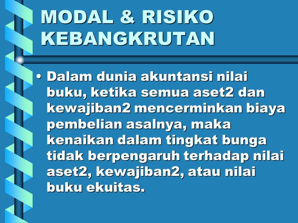 MODAL & RISIKO KEBANGKRUTAN 3. Laba ditahan.3. Laba ditahan. 4. Cadangan kerugian pinjaman.4. Cadangan kerugian pinjaman. FI mempunyai kebijakan lebih