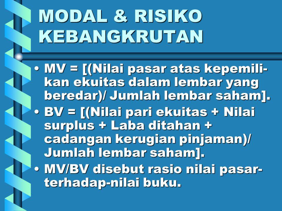 MODAL & RISIKO KEBANGKRUTAN Nilai buku FI berbeda dari nilai pasar ekonominya, bergantung pada dua faktor:Nilai buku FI berbeda dari nilai pasar ekono