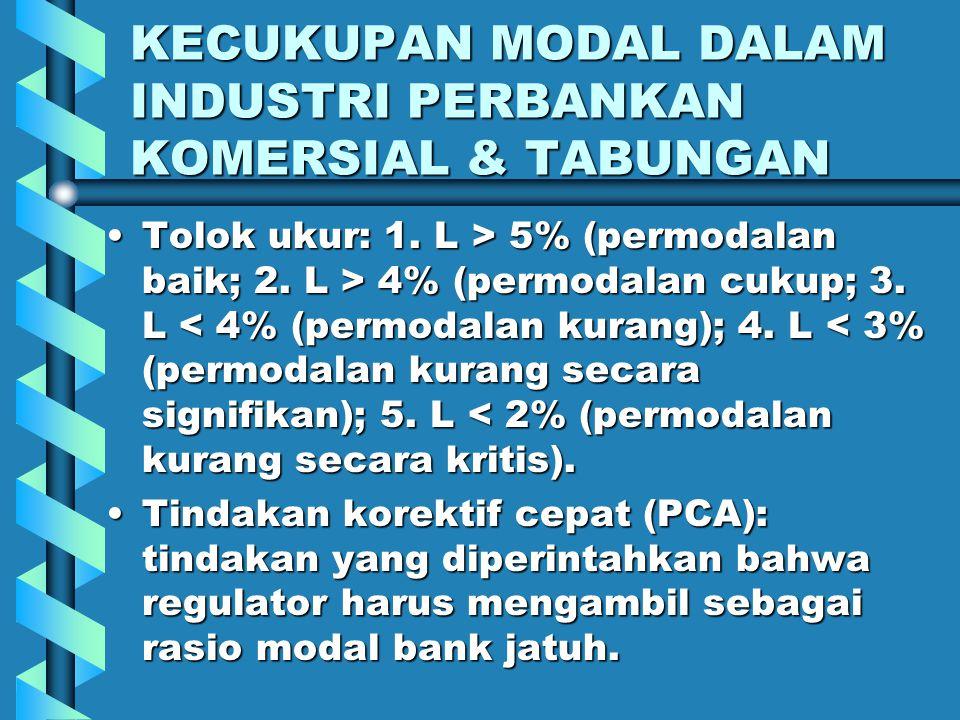 KECUKUPAN MODAL DALAM INDUSTRI PERBANKAN KOMERSIAL & TABUNGAN Bank komersial menghadapi dua persyaratan modal yang berbeda:Bank komersial menghadapi dua persyaratan modal yang berbeda: 1.
