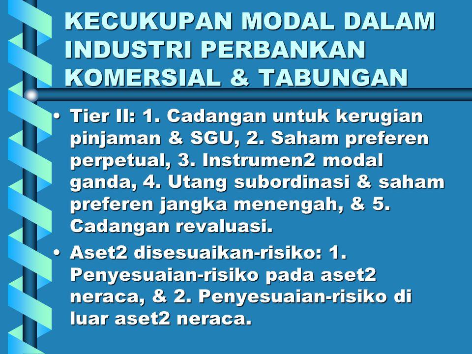 KECUKUPAN MODAL DALAM INDUSTRI PERBANKAN KOMERSIAL & TABUNGAN Modal dibagi: 1. Tier I (modal inti), dan 2. Tier II (modal pelengkap).Modal dibagi: 1.