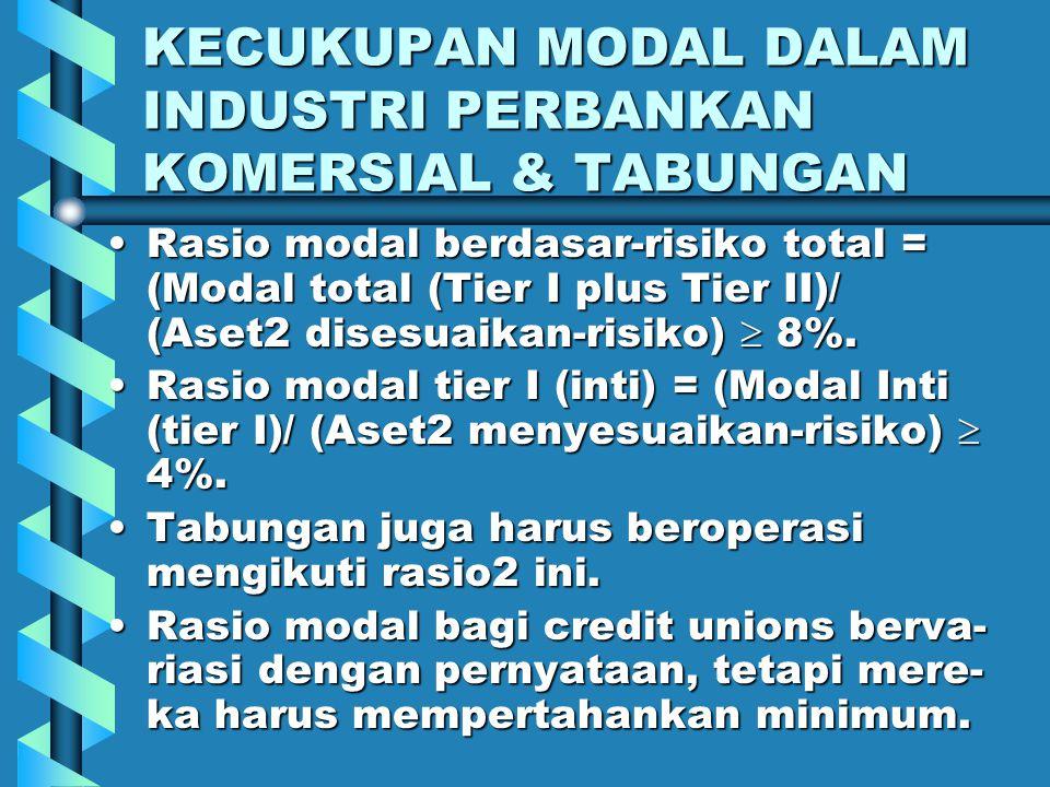 KECUKUPAN MODAL DALAM INDUSTRI PERBANKAN KOMERSIAL & TABUNGAN Tier II: 1. Cadangan untuk kerugian pinjaman & SGU, 2. Saham preferen perpetual, 3. Inst
