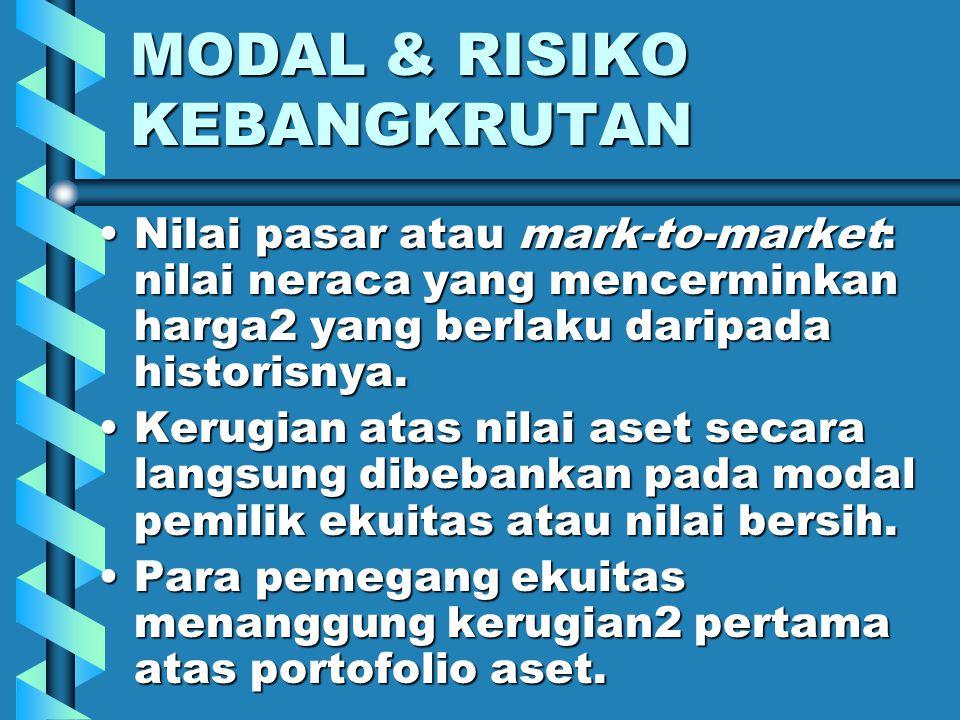 MODAL & RISIKO KEBANGKRUTAN Modal (ekonom): perbedaan antara nilai pasar atas aset2 & kewajiban2- nya (nilai bersih).Modal (ekonom): perbedaan antara nilai pasar atas aset2 & kewajiban2- nya (nilai bersih).