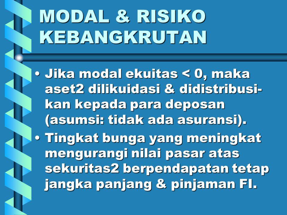 MODAL & RISIKO KEBANGKRUTAN Jika modal ekuitas < 0, maka aset2 dilikuidasi & didistribusi- kan kepada para deposan (asumsi: tidak ada asuransi).Jika modal ekuitas < 0, maka aset2 dilikuidasi & didistribusi- kan kepada para deposan (asumsi: tidak ada asuransi).