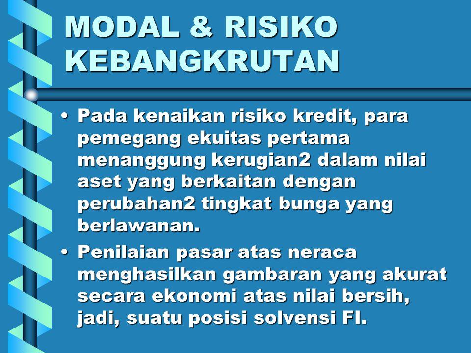 MODAL & RISIKO KEBANGKRUTAN Jika modal ekuitas < 0, maka aset2 dilikuidasi & didistribusi- kan kepada para deposan (asumsi: tidak ada asuransi).Jika m