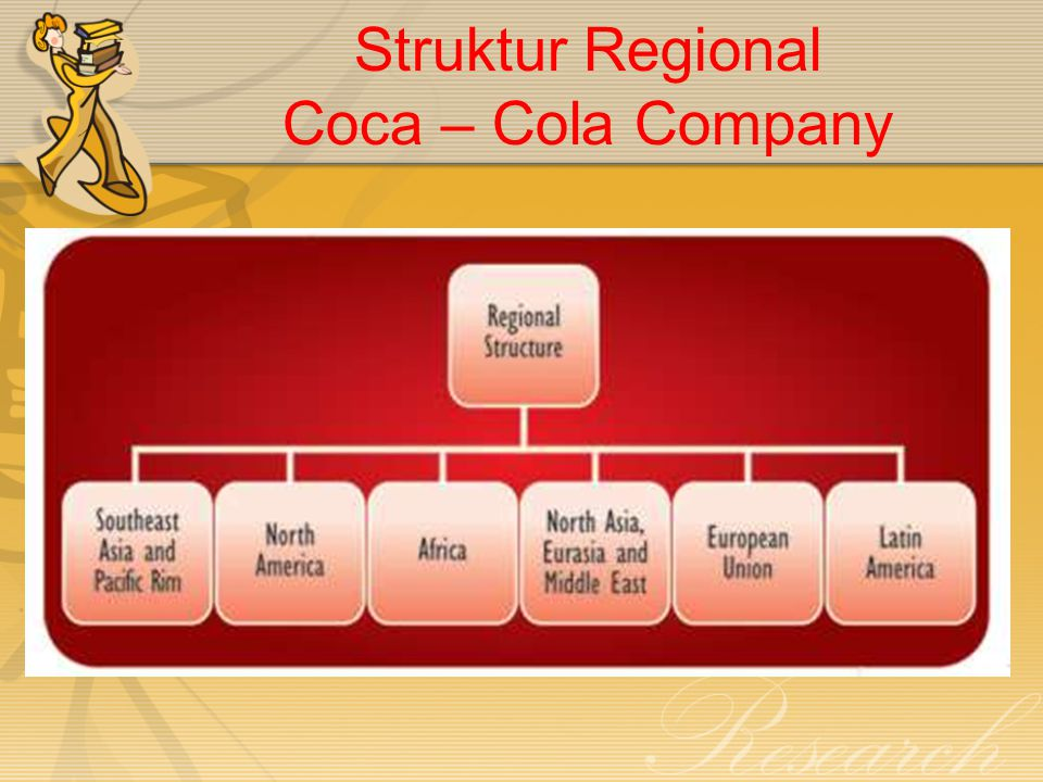 Struktur Regional Coca – Cola Company