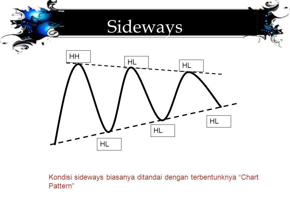 """Sideways HH HL Kondisi sideways biasanya ditandai dengan terbentunknya """"Chart Pattern"""""""