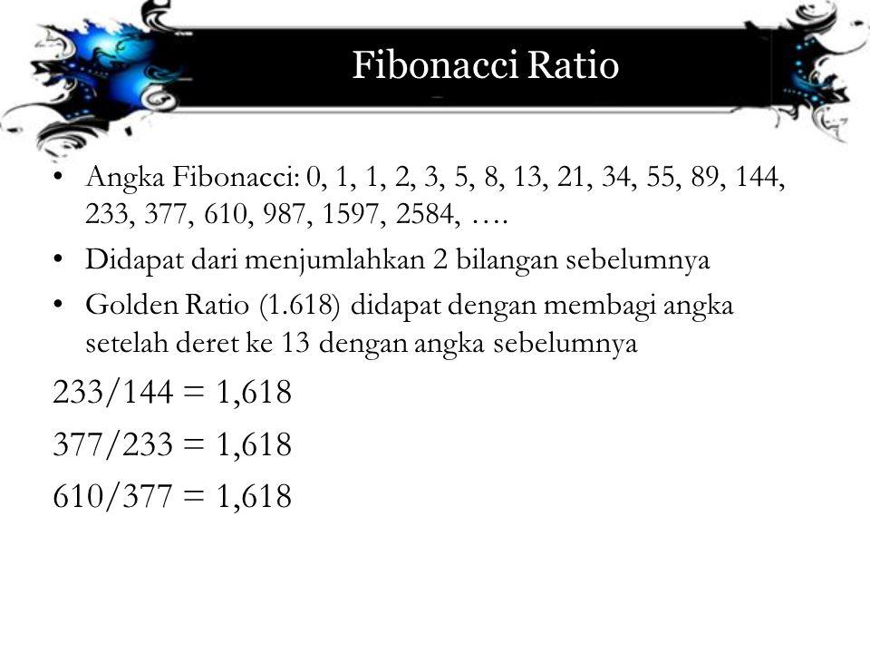 Fibonacci Ratio Angka Fibonacci: 0, 1, 1, 2, 3, 5, 8, 13, 21, 34, 55, 89, 144, 233, 377, 610, 987, 1597, 2584, …. Didapat dari menjumlahkan 2 bilangan