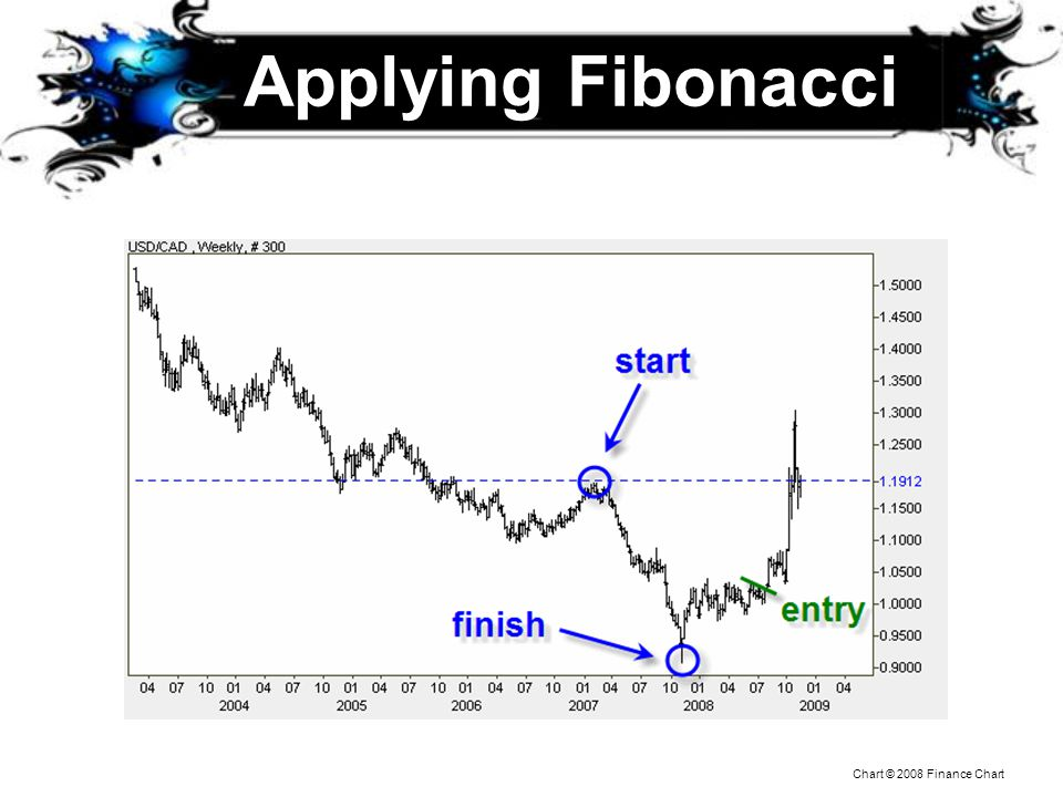 Applying Fibonacci Chart © 2008 Finance Chart