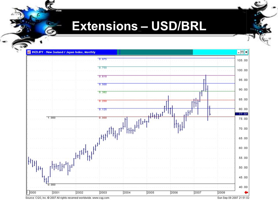 Extensions – USD/BRL