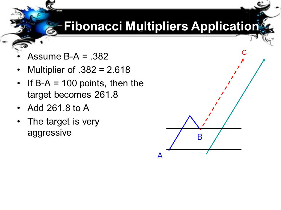 Fibonacci Multipliers Application Assume B-A =.382 Multiplier of.382 = 2.618 If B-A = 100 points, then the target becomes 261.8 Add 261.8 to A The tar
