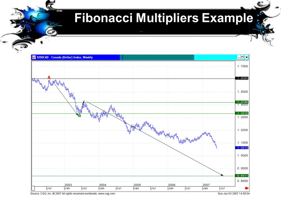 Fibonacci Multipliers Example