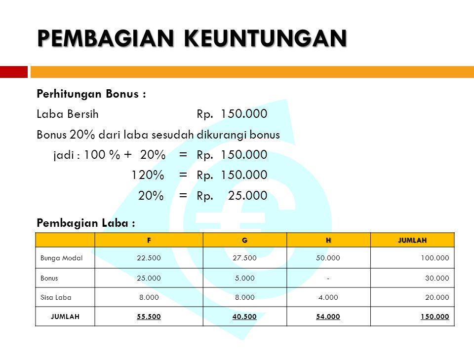 Perhitungan Bonus : Laba BersihRp. 150.000 Bonus 20% dari laba sesudah dikurangi bonus jadi : 100 % + 20%=Rp. 150.000 120%=Rp. 150.000 20%=Rp. 25.000