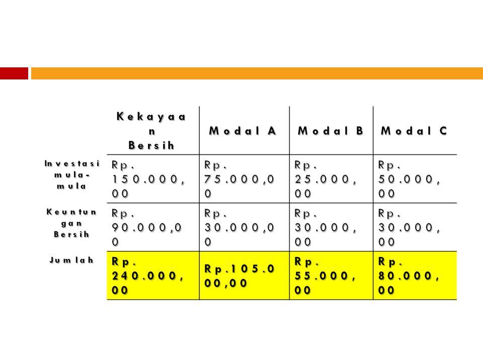 CONTOH KASUS 2 Apabila persekutuan tersebut pada nomor 1, menderita kerugian sebanyak Rp 90.000,00 maka rekening modal untuk masing-masing anggota akan menjadi sebagai berikut :KekayaanBersih Modal A Modal B Modal C Investasi mula- mula Rp.