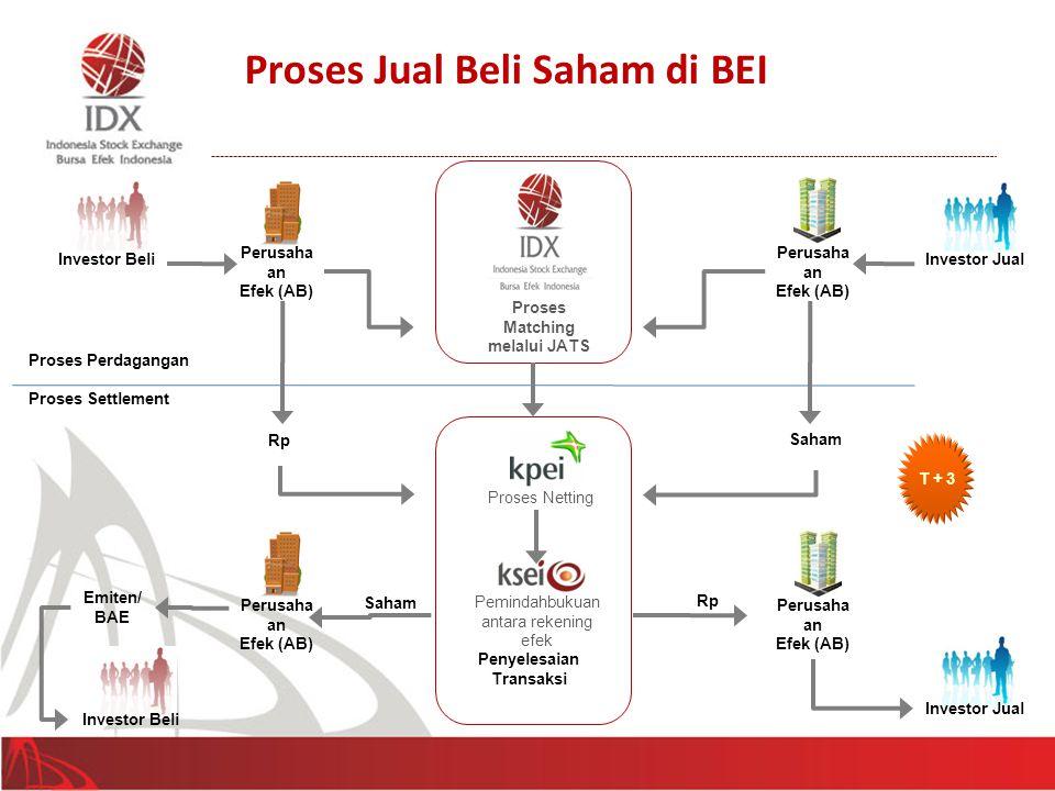 Investor JualInvestor Beli Perusaha an Efek (AB) Perusaha an Efek (AB) Proses Matching melalui JATS Perusaha an Efek (AB) Perusaha an Efek (AB) Proses