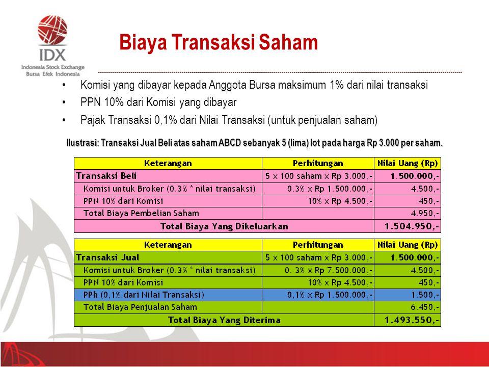 Komisi yang dibayar kepada Anggota Bursa maksimum 1% dari nilai transaksi PPN 10% dari Komisi yang dibayar Pajak Transaksi 0,1% dari Nilai Transaksi (