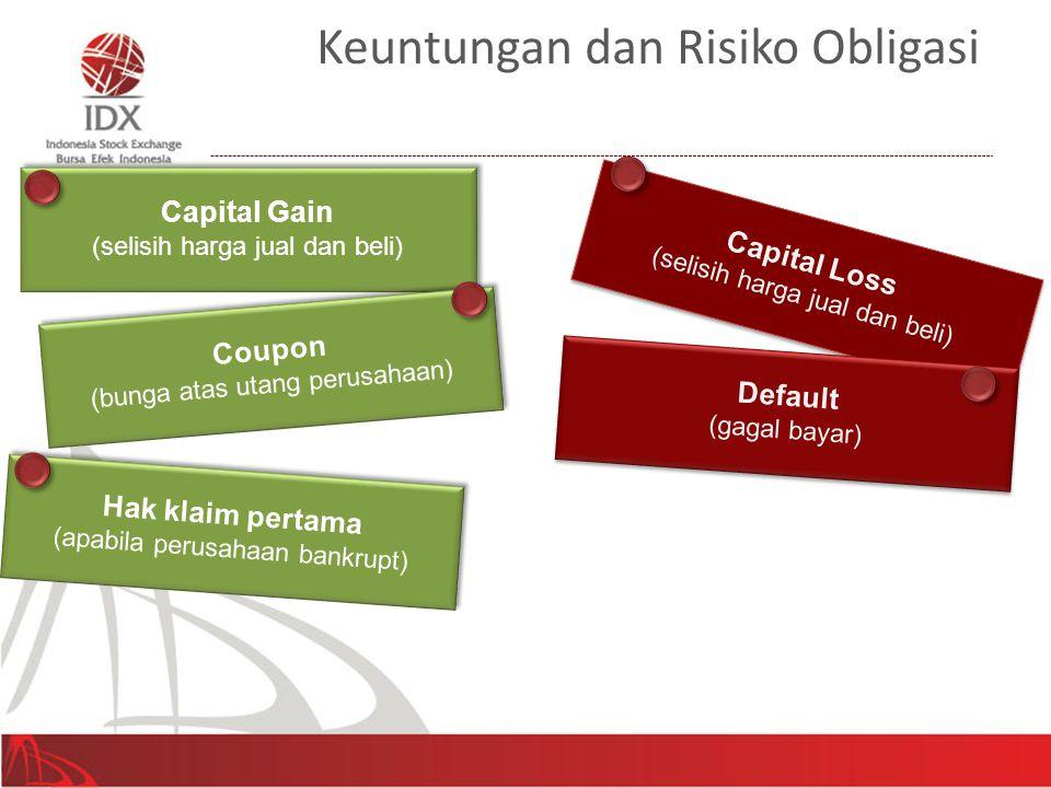 Capital Gain (selisih harga jual dan beli) Capital Gain (selisih harga jual dan beli) Coupon (bunga atas utang perusahaan) Coupon (bunga atas utang pe