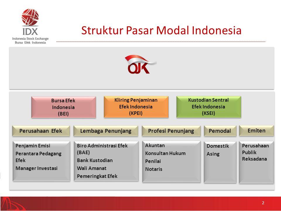 Bursa Efek Indonesia (BEI) Bursa Efek Indonesia (BEI) Kustodian Sentral Efek Indonesia (KSEI) Kustodian Sentral Efek Indonesia (KSEI) Kliring Penjamin