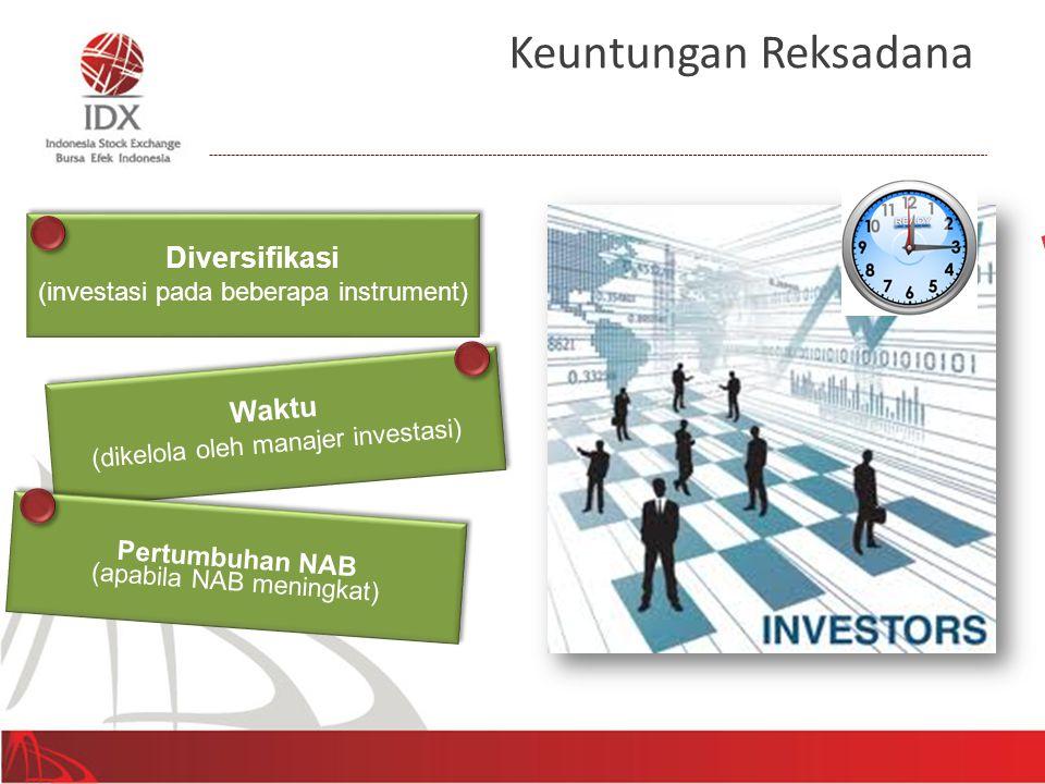 Diversifikasi (investasi pada beberapa instrument) Diversifikasi (investasi pada beberapa instrument) Waktu (dikelola oleh manajer investasi) Waktu (d