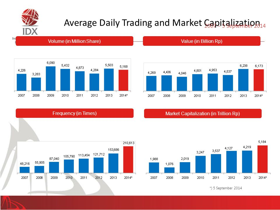 *) 5 September 2014 Average Daily Trading and Market Capitalization 25 Volume (in Million Share)Value (in Billion Rp) Frequency (in Times) Market Capi