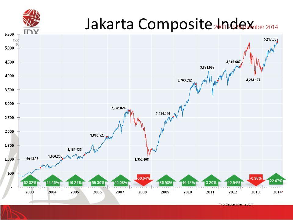 55.30%52.08% 2003200420052006200720082009 86.98% -50.64% 3.20% 20102011 *) 5 September 2014 62.82%44.56%16.24% 2012 46.13% Jakarta Composite Index 27