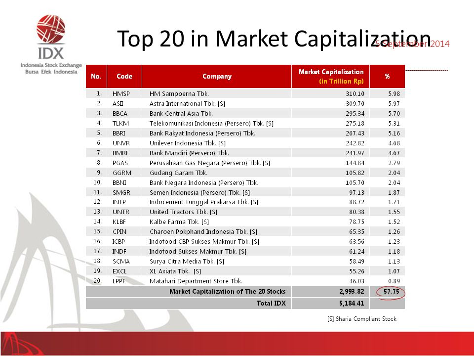 [S] Sharia Compliant Stock Top 20 in Market Capitalization 31 5 September 2014