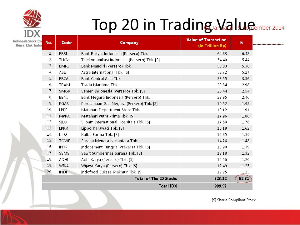Top 20 in Trading Value 32 02 January – 5 September 2014 [S] Sharia Compliant Stock