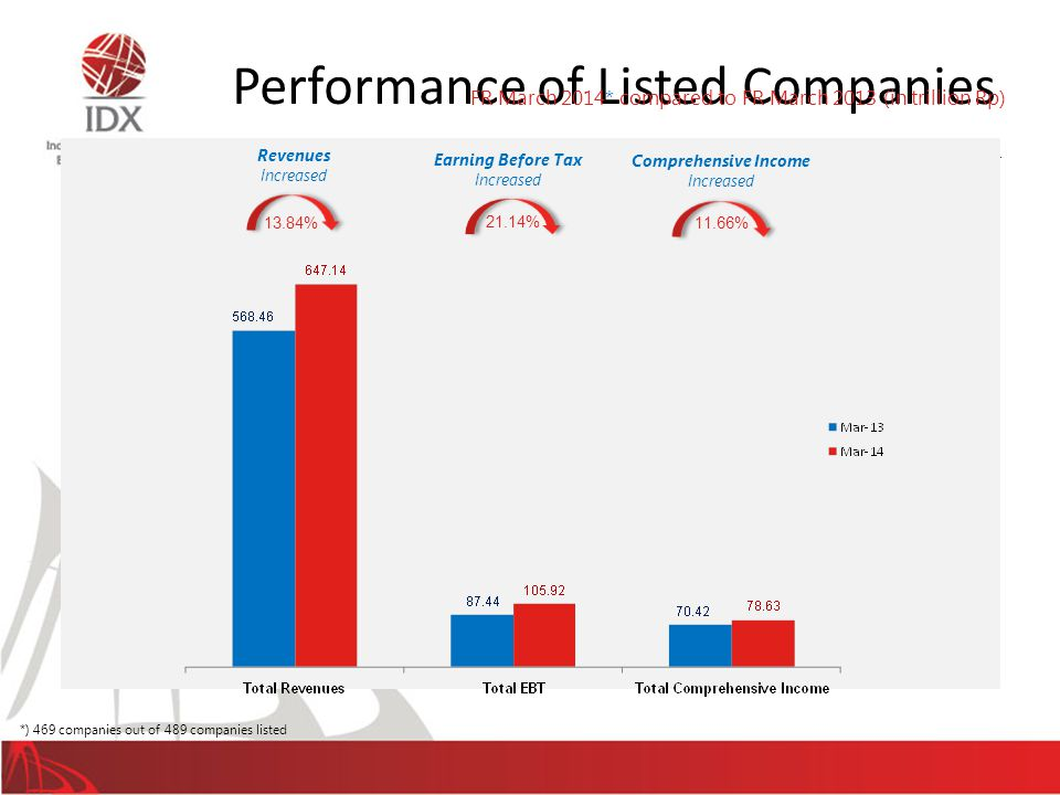 Performance of Listed Companies 35 Earning Before Tax Increased 21.14% 13.84% Revenues Increased 11.66% Comprehensive Income Increased FR March 2014*