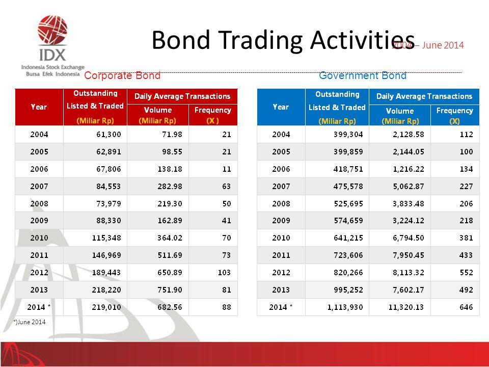 41 Corporate Bond Government Bond 2004 – June 2014 *)June 2014