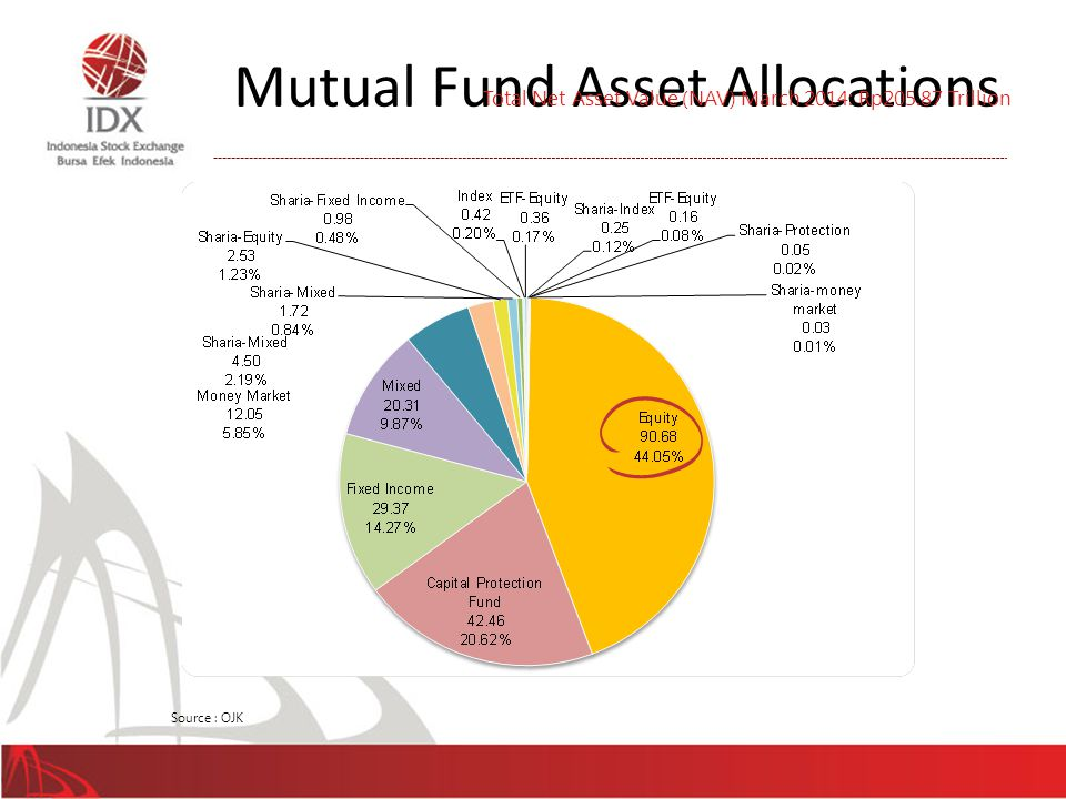 Mutual Fund Asset Allocations 43 Source : OJK Total Net Asset Value (NAV) March 2014: Rp205.87 Trillion