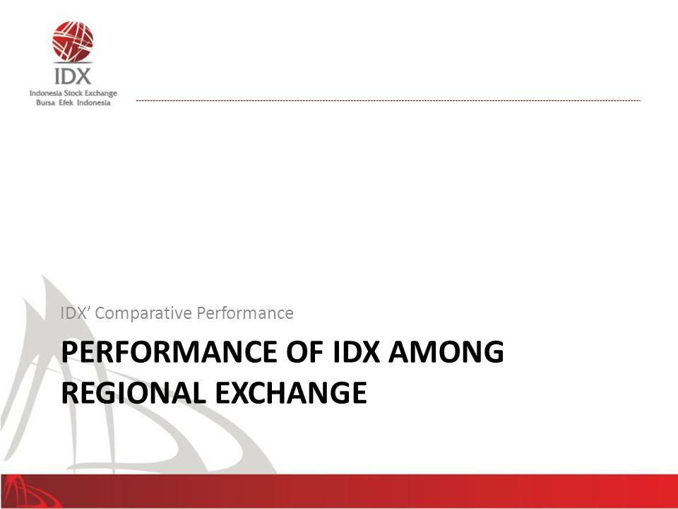PERFORMANCE OF IDX AMONG REGIONAL EXCHANGE IDX' Comparative Performance